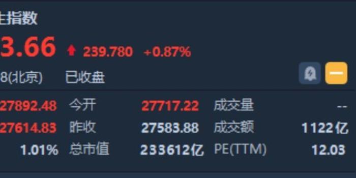 恒生指数收盘上涨1.09%,至24242点。苹果观念股和半导体股涨幅居前