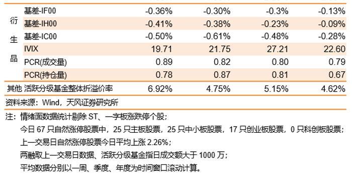 A股放量反弹创业板涨逾3%,北向资金大幅净流入