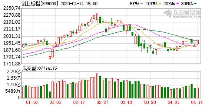 今日热点:外资复工抢筹!创业板指涨超3% 普涨下的A股稳了吗?