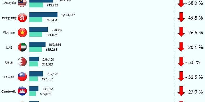 泰国民航局 2020年q1泰国入境国际游客1567万人降幅35 3 手机新浪网