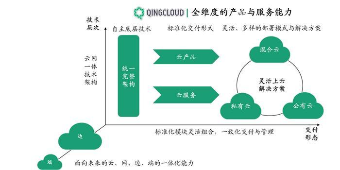云处事商青云QingCloud递交科创板上市招股书,盈