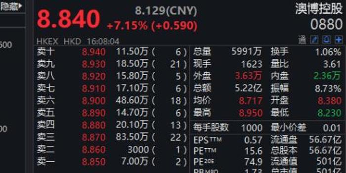 """传奇""""赌王""""何鸿燊逝世 濠赌股市值飙涨267亿港元表悼念!"""