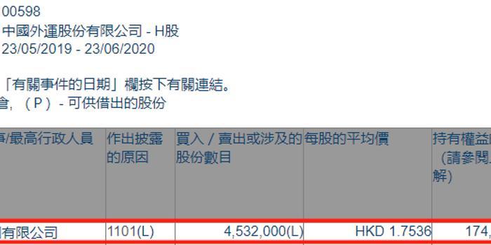 中国外运(00598.HK)获招商局集团增持453.2万股