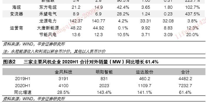 【平安电力设备】2020年风电中期报告摘要:零部件的繁荣与延续