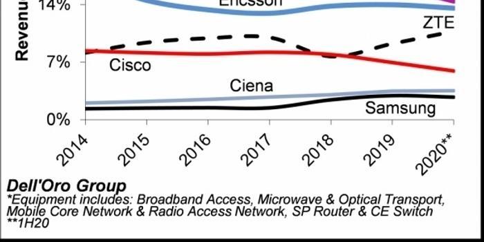 2020年上半年全球通信设备市场:华为排名第一 份额是诺基亚的两倍!