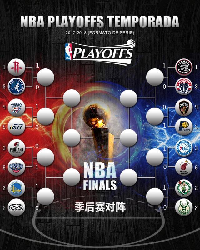 NBA季后赛已经开始鏖战,季后赛首轮虽然不像分区决赛、总决赛那么刺激,但也有一大看点——下克上。那么,各支高顺位种子球队翻车的几率有多少呢?美国专家凯文-培尔敦用自己设计的数学模型给出了预测,让我们来看看他的答案吧。