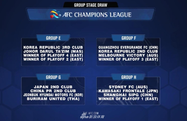 北京时间11月22日,2019年亚冠小组赛分组出炉。