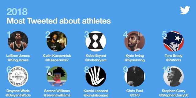 """近日,美国媒体公布了2018年推特上热度最高的10名运动员,其中有7名NBA球员。勒布朗-詹姆斯高居第一,成为2018年运动员里的""""推特王""""。"""