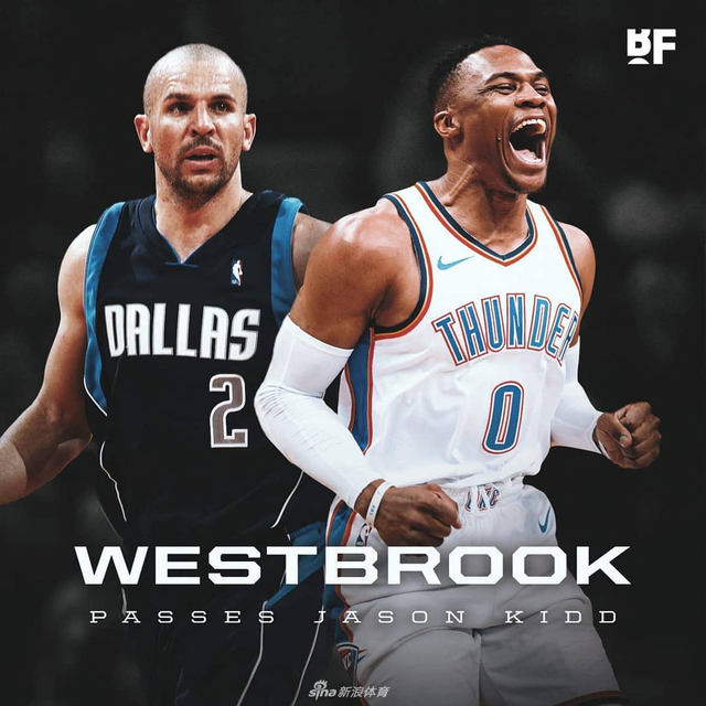 北京时间12月6日,NBA常规赛雷霆队客场114比112逆转篮网,雷霆队王牌后卫威斯布鲁克全场拿到21分15篮板17助攻,这也是威斯布鲁克职业生涯常规赛第108次单场至少得到三双,超越杰森-基德,成三双榜历史第三。第一是奥斯卡-罗伯特森的181次,第二是魔术师约翰逊的138次。