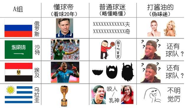 懂球帝、普通球迷和吃瓜群众眼中的世界杯各队印象,爆笑来袭!