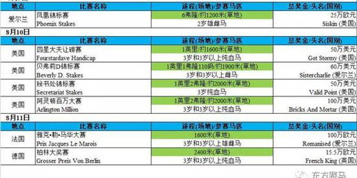 2019 | 全球純血馬一級賽周報(08.05-08.11)
