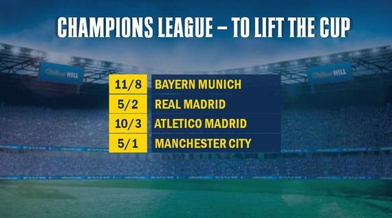 欧冠赔率威廉希尔_欧冠夺冠赔率:拜仁最热力压皇马曼城最被看低_西班牙_新浪