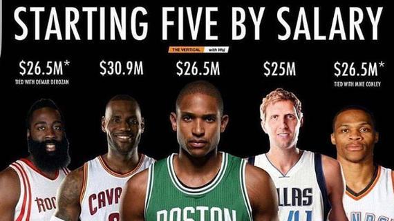 詹姆斯領銜聯盟最貴首發 其他四人你想到了嗎