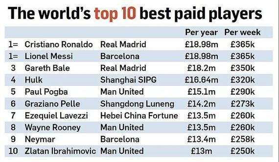 球员年薪排行