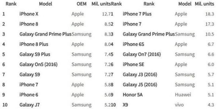 2018Q1全球智能手机出货量 iPhoneX最高
