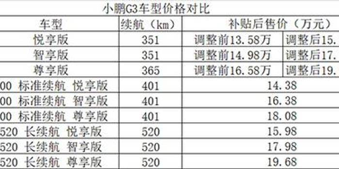 遼寧12選5走勢圖_小鵬遭老車主維權背后:剛提車就變舊款 難以接受