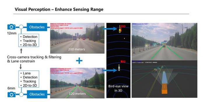 百度公布純視覺L4級自動駕駛解決方案
