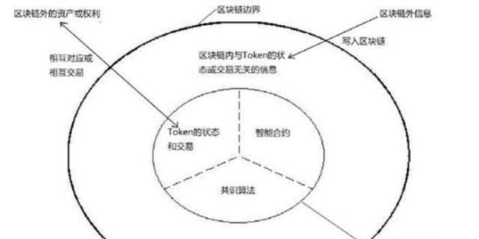 央行萬字工作論文:區塊鏈能做什么、不能做什么?