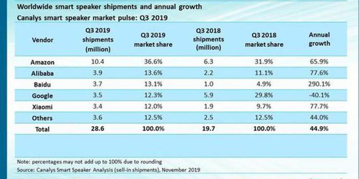 Canalys:三季度全球智能音箱市场增44.9% 亚马逊居首
