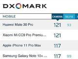 DxOMark公布iPhone 11 Pro Max得分:117分位列第二
