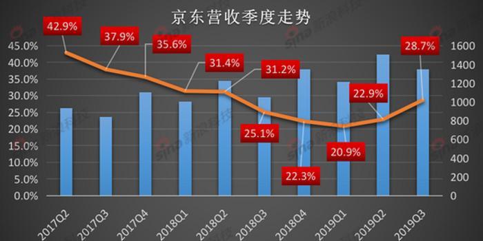 京東2019第三季度移動端月活躍用戶數同比增長36%