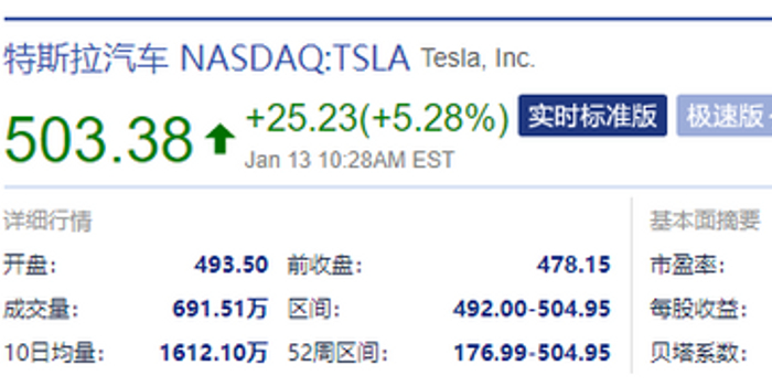 特斯拉股價首次突破500美元 創歷史新高