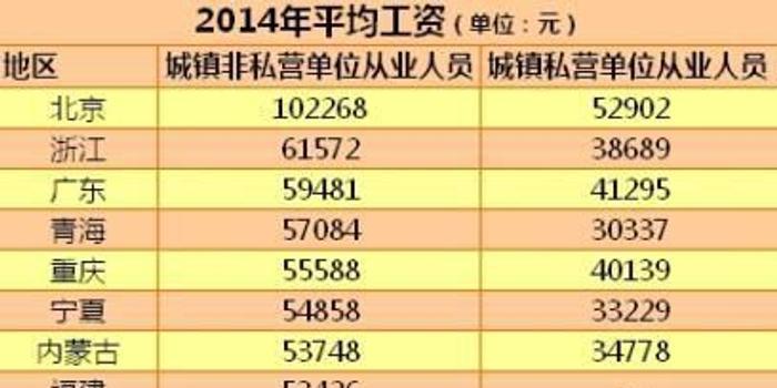 北京市人均工资_北京市地图