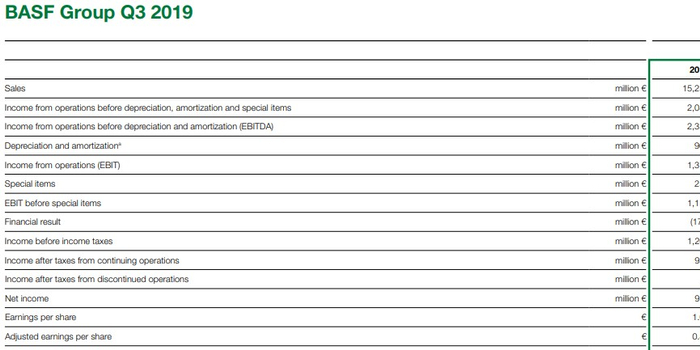巴斯夫Q3總收入152億歐元 同比降低2%