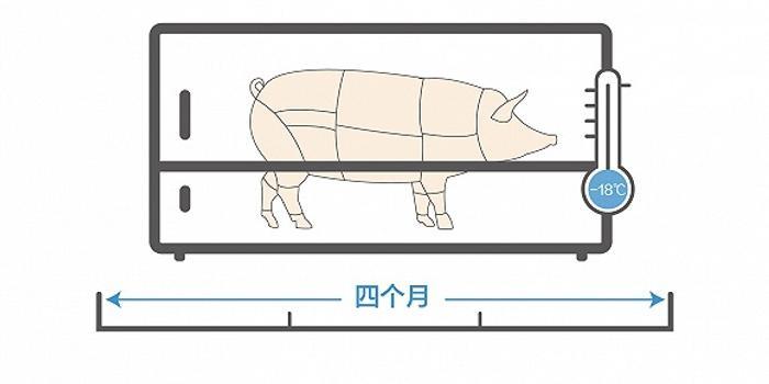 -18℃里最多存儲4個月 儲備豬肉對價格影響大么?