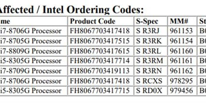 Intel退役Kaby Lake-G處理器 A/I合體的杰作消失了
