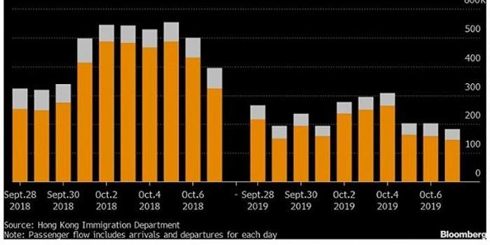 十一黃金周香港旅游業遇冷 訪港旅客同比下跌31%