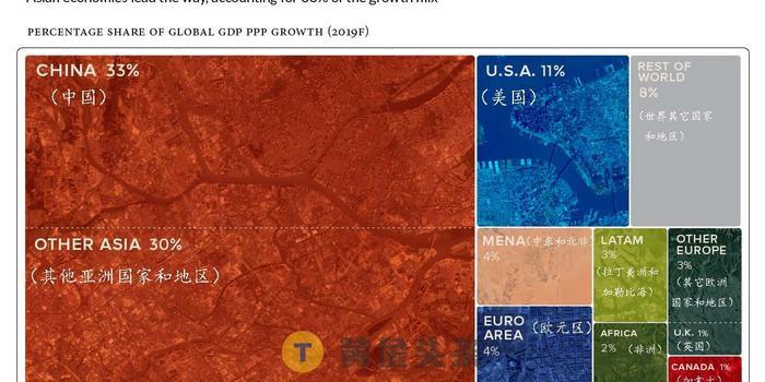 2019各國經濟增長率_美國三季度經濟增長率下修至3.4 商業訂單四個月三次下降