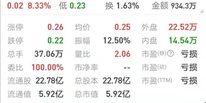 华信退明日摘牌:最后一天华信退涨了 涨幅8.33%