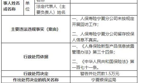 人保壽險寧夏分公司兩宗違法 總經理李宏武遭警告