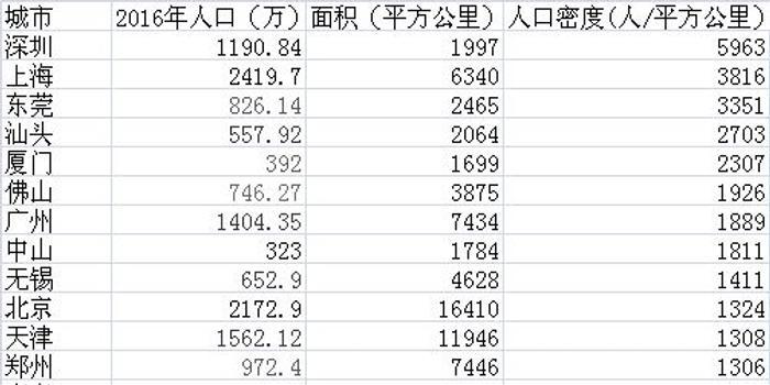 中国人口密度版图:深圳上海东莞居前三 珠三角