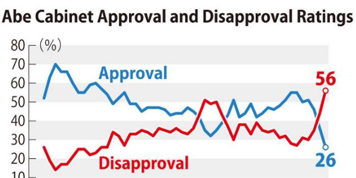 支持 率 自民党