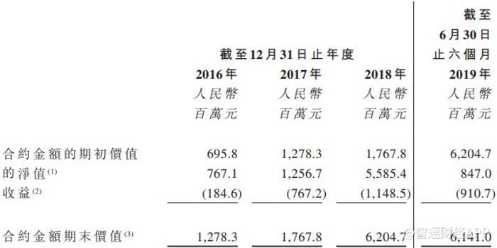 負債率高達八成 時隔249天后溫州城建再度遞表