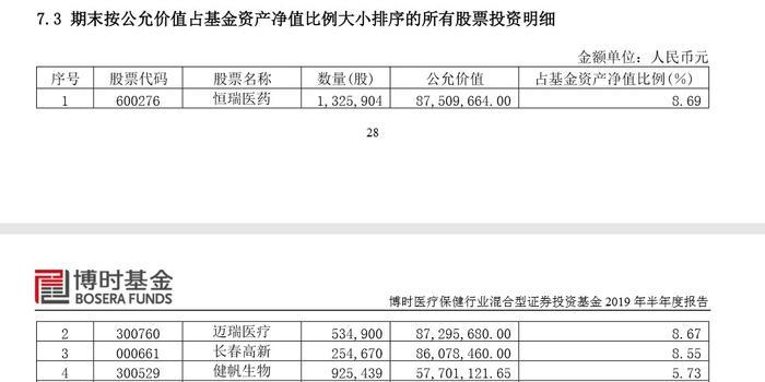 八成偏股基金涨幅超沪指 3?#40644;?#32929;基金涨近80%