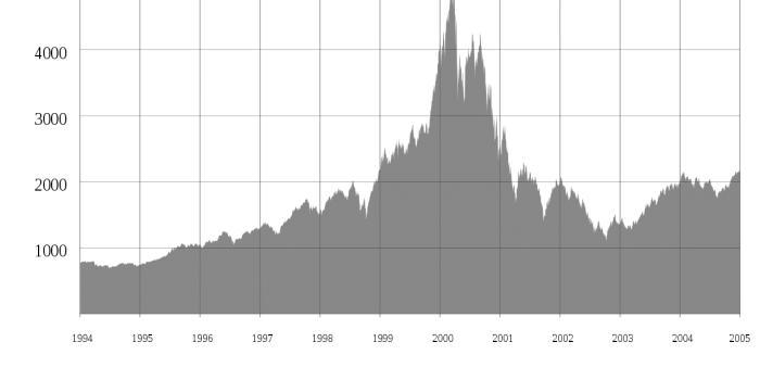 華爾街日報:2019年IPO熱潮不同于1999年互聯網泡沫