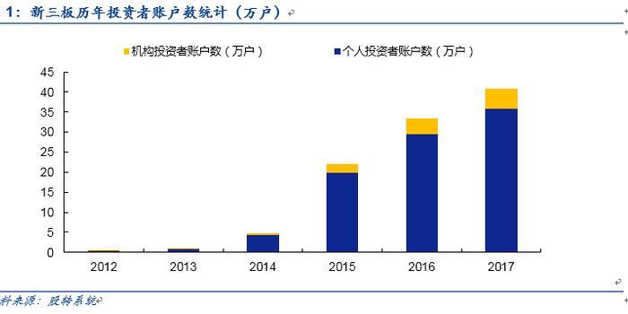 安信證券諸海濱:新三板并購、IPO和轉板流暢通道可期