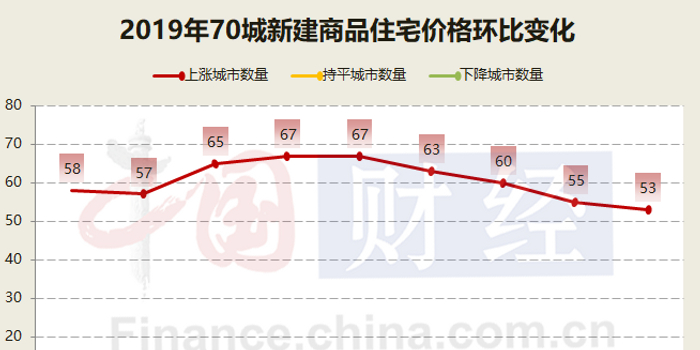 金九余熱難改降溫大勢 房價環比上漲城市為今年最少