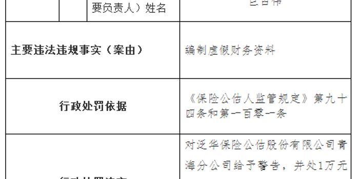 泛華保險公估青海分公司違規遭罰 編制虛假財務資料