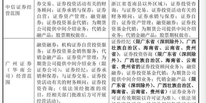 中信證券就收購廣州證券最新回復 來看七大關注點