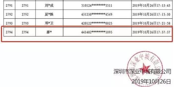 最便宜1500萬元/套 深圳2794人搶購192套網紅豪宅