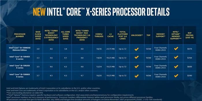英特爾正式發布十代酷睿X系列處理器 價格成最大亮點