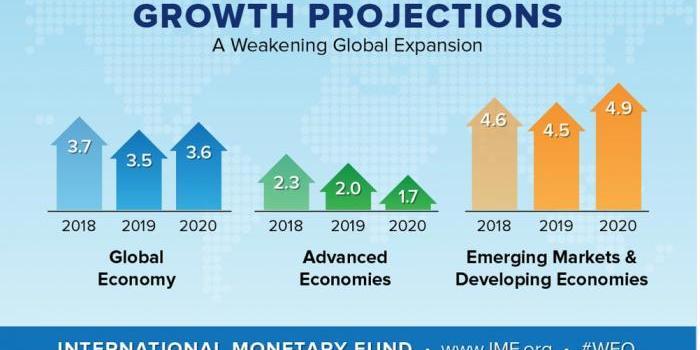 2019年以來世界經濟_2019世界經濟論壇 中國日報網