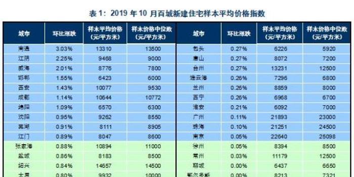 10月百城住宅價格62城環比上漲 南通漲3%排第一