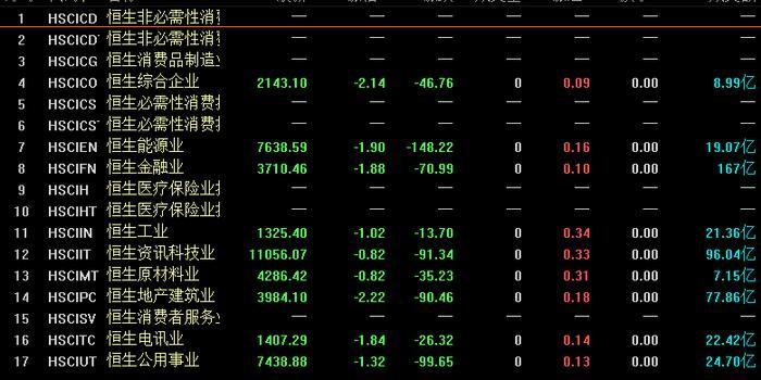 恒指四個交易日累計下跌近1300點 新股亦受到牽連