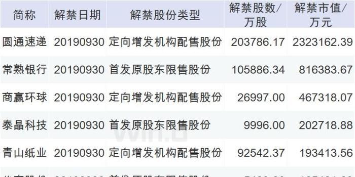 本周操盤攻略:3只新股登陸科創板 重磅經濟數據公布