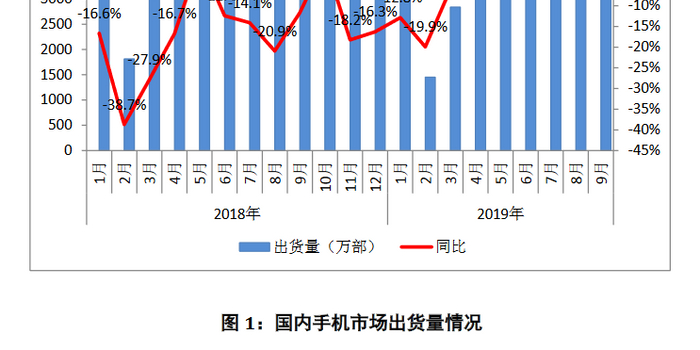 9月國內手機出貨量:3623.6萬部 同比下降7.1%